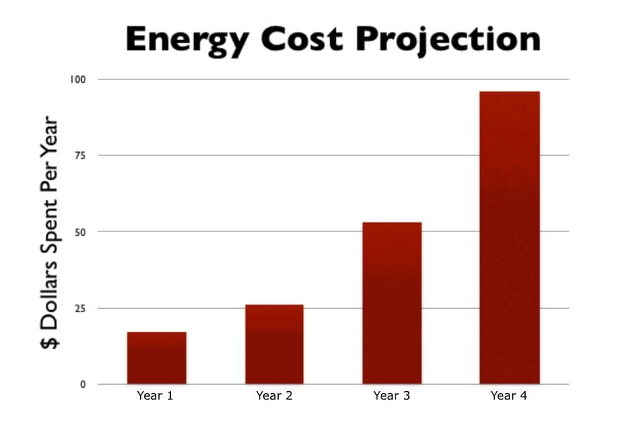 Final Cut Roofing Energy Cost Chart